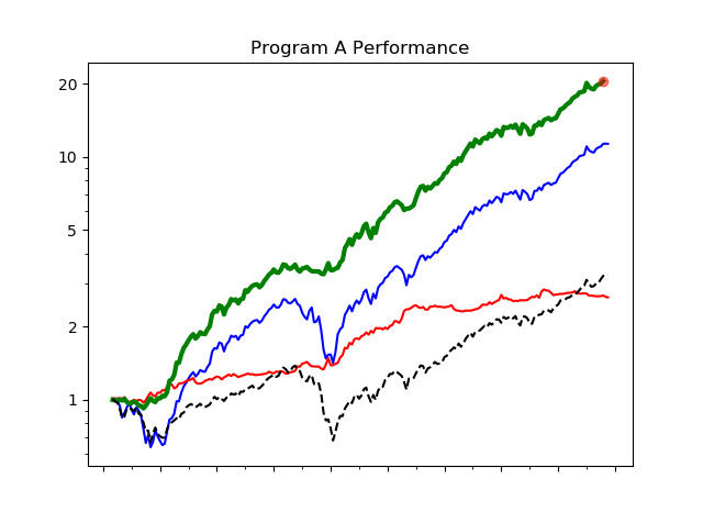 Program-A-Overview.png